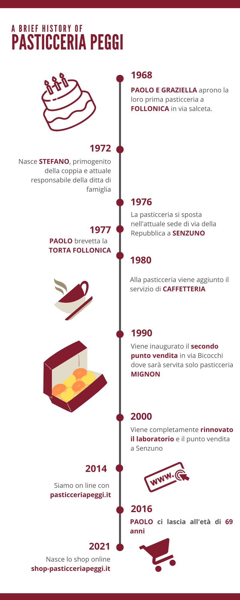 about us infografica